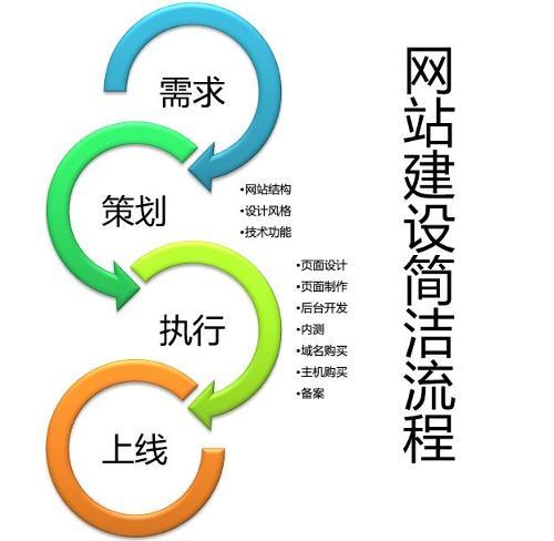 长沙官网制作的具体步骤